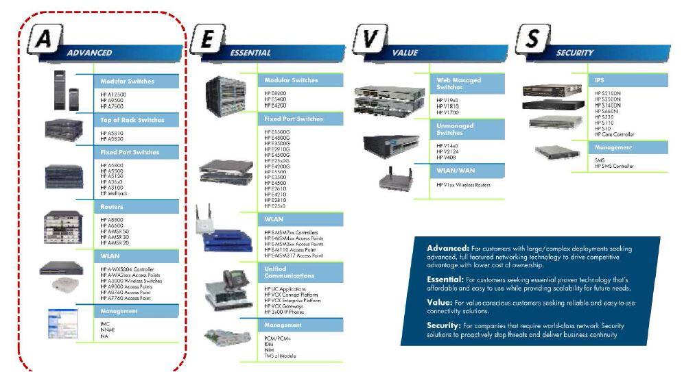 Portfolio switches