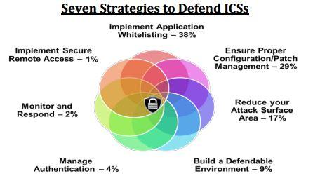 7 pasos para mejorar la seguridad en ICS