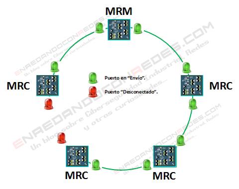 Topología anillo abierto MRP