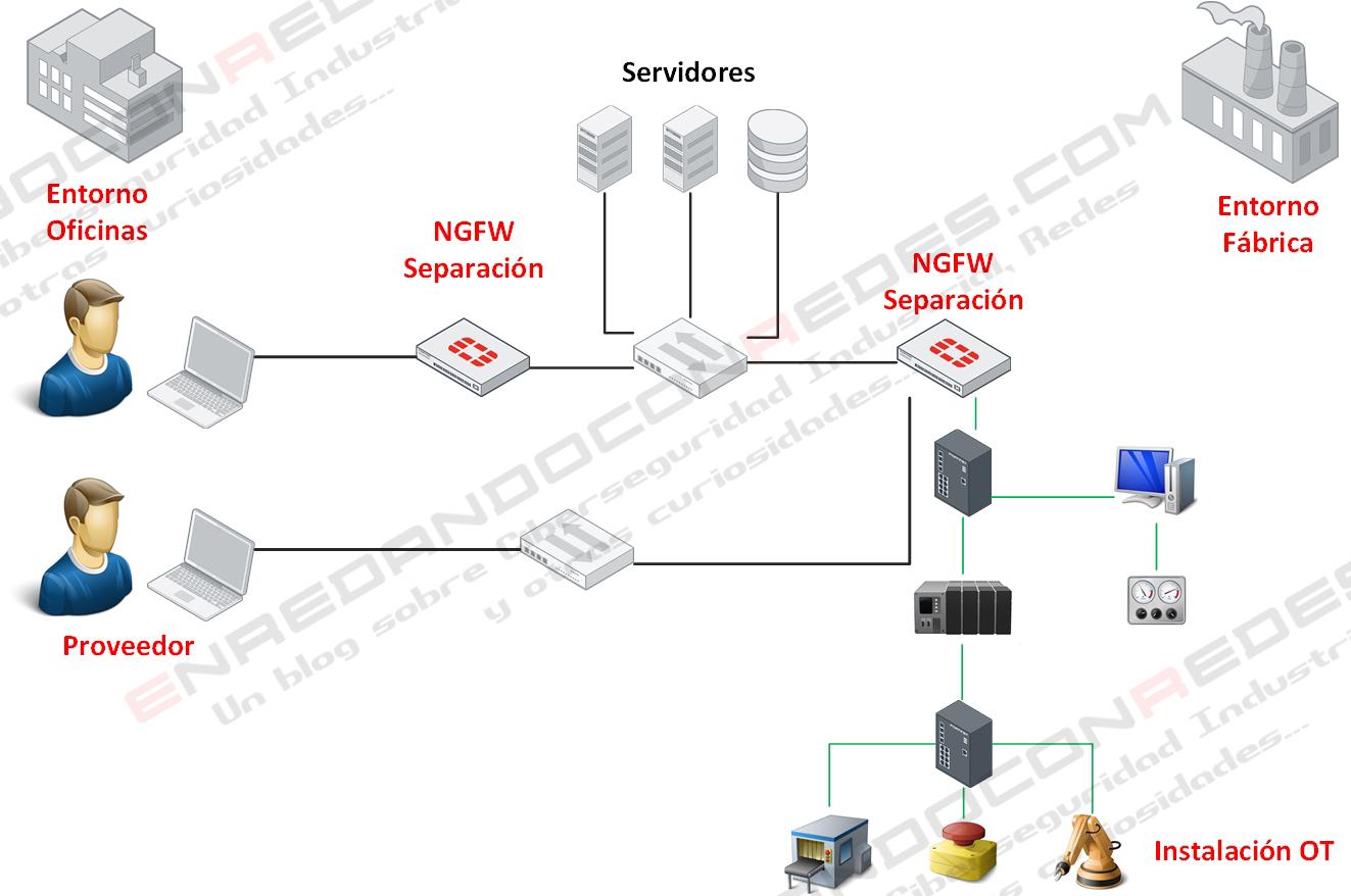 Control de Proveedores en entornos industriales OT