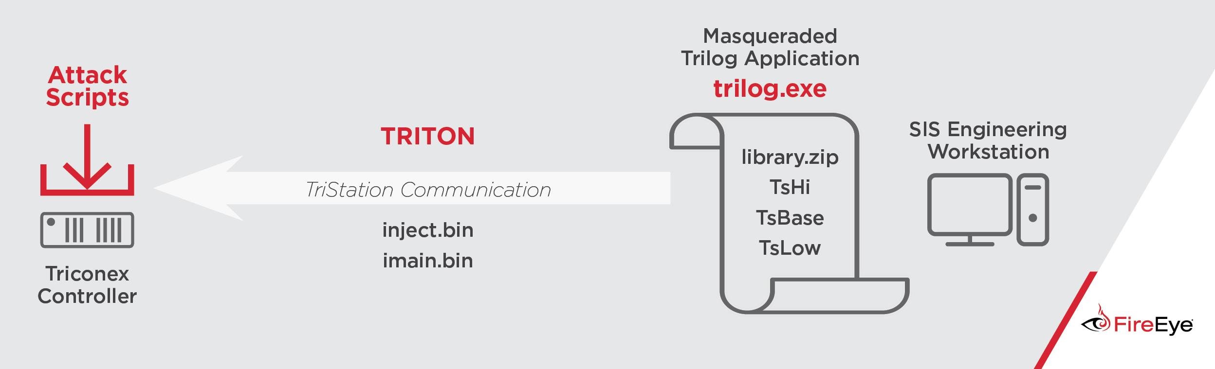Triton Trisis Hatman