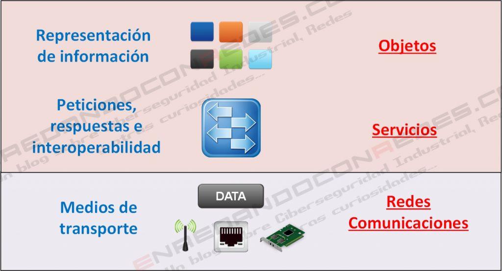 La imagen muestra la arquitectura e interoperabilidad entre los distintos elementos que definen el funcionamiento del protocolo para la gestión y automatización de edificios BACnet.